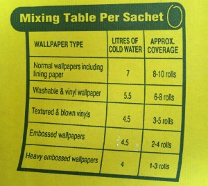 Wallpaper paste chart on box